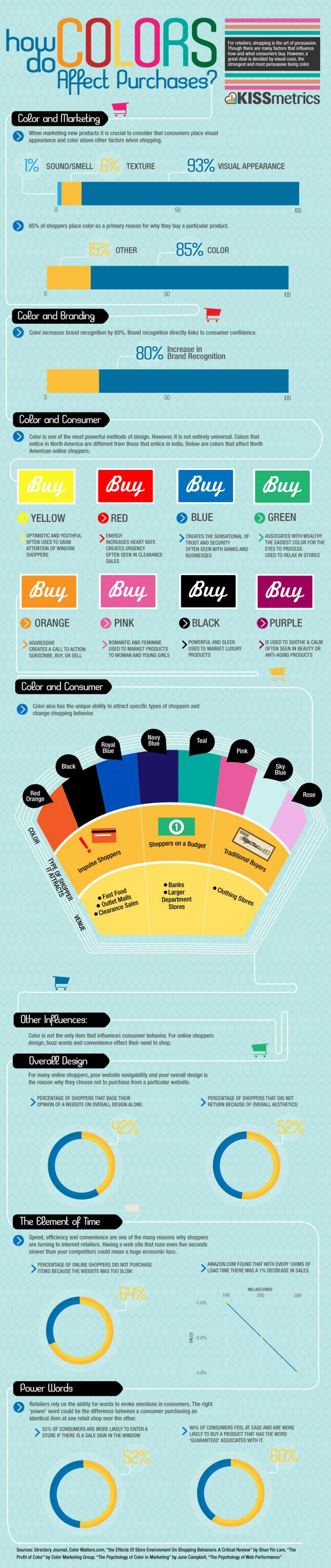 How colours effect marketing infographic