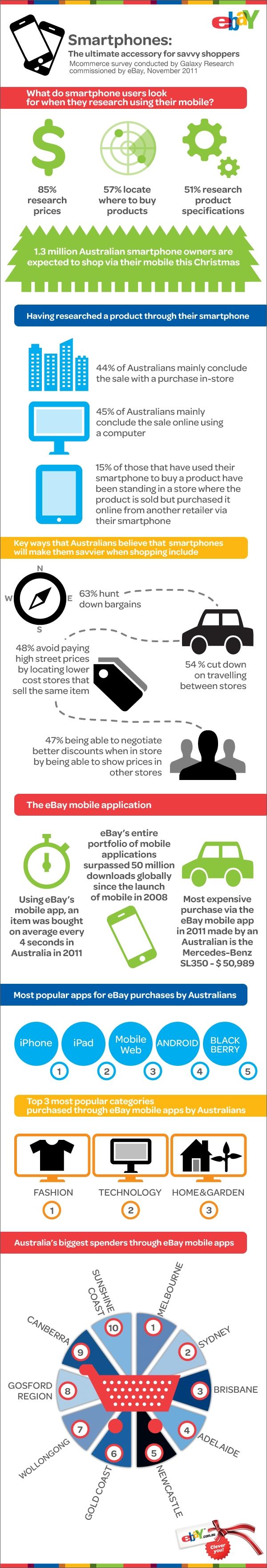 eBay infographic November 2011